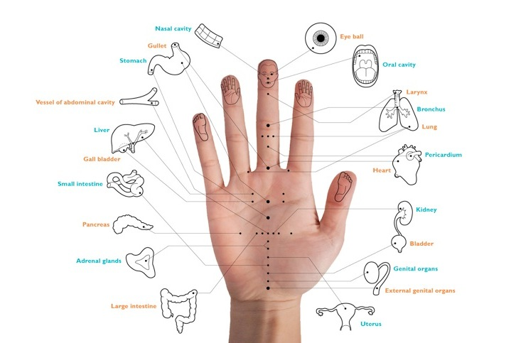 koryo hand therapy points