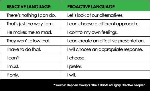 proactive versus reactive chart